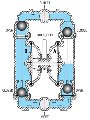 how works airtech double diaphragm pumps. Black Bedroom Furniture Sets. Home Design Ideas